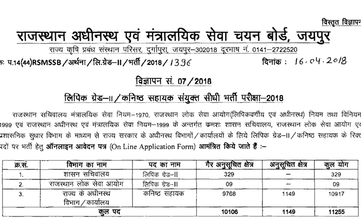 6c887918 RAJASTHAN JUNIOR ASSISTANT RECRUITMENT 2018 CLERK GRADE 2 APPLY ONLINE
